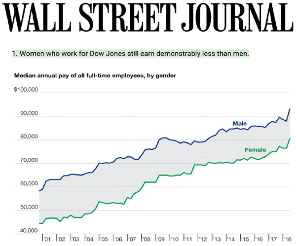 Wall St Journal Pay Gap
